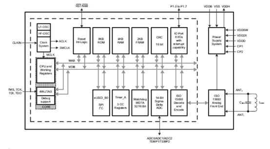32位看门狗定时器(wdt_a) rom开发模式(rom地址存储器映射到支持固件