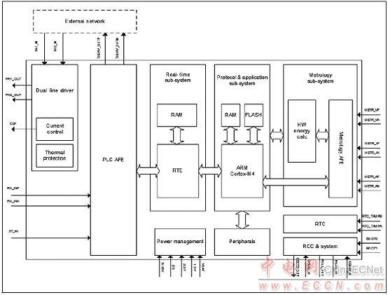 [原创] st stcomet智能电表和动力线通信(plc)开发方案